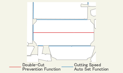 Double-Cut Prevention Function Cutting Speed Auto Set Function